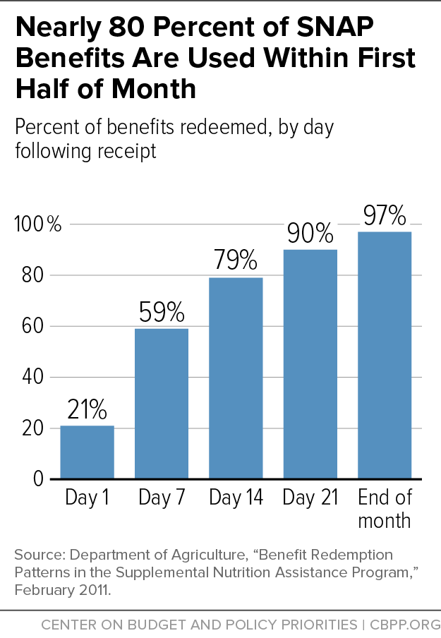 Nearly 80 Percent of SNAP Benefits Are Used Within First Half of Month