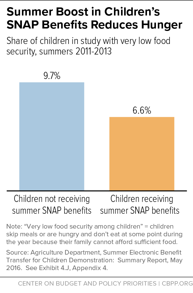 Summer Boost in Children's SNAP Benefits Reduces Hunger