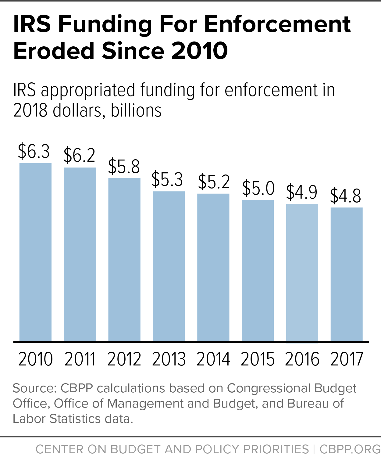 IRS Funding For Enforcement Eroded Since 2010