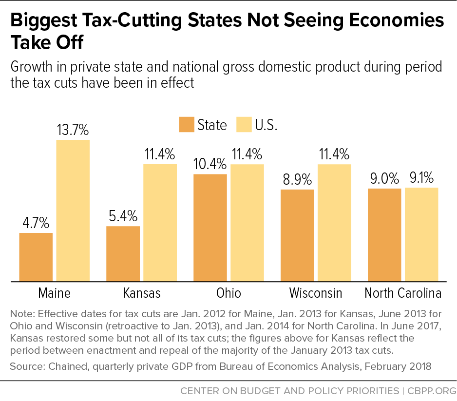 Biggest Tax-Cutting States Not Seeing Economies Take Off