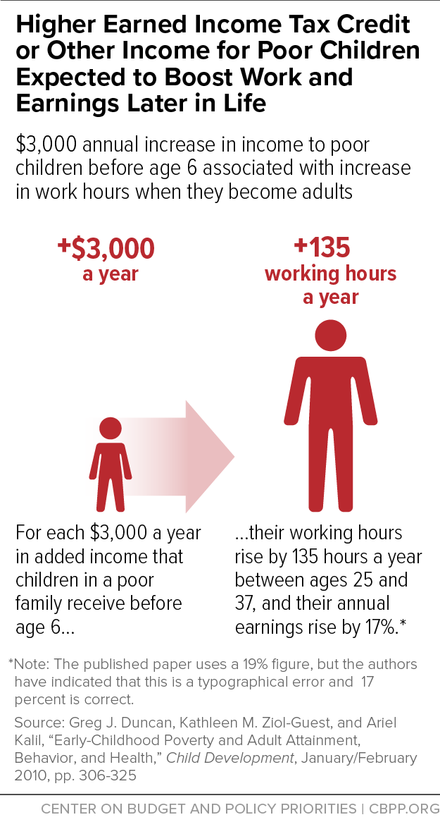Higher Earned Income Tax Credit or Other Income for Poor Children Expected to Boost Work and Earnings Later in Life