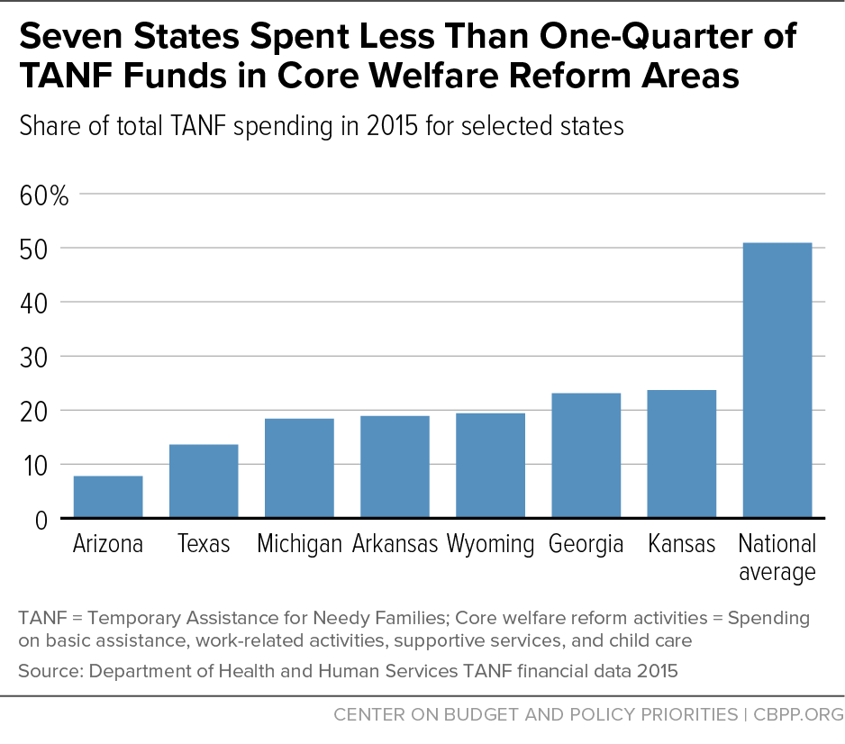Seven States Spent Less Than One-Quarter of TANF Funds in Core Welfare Reform Areas