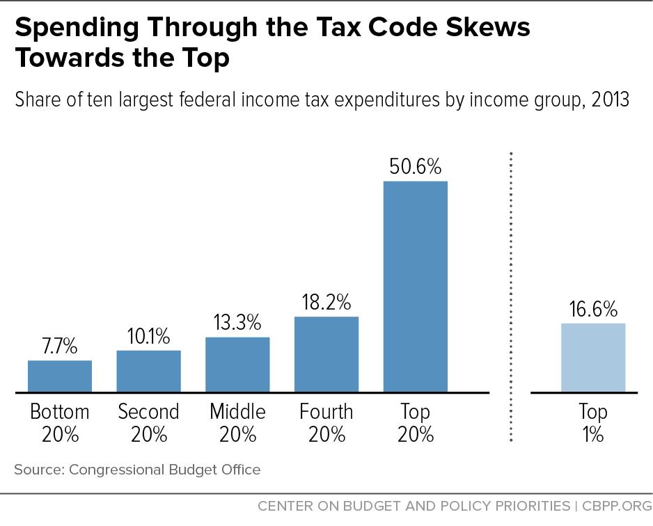 Spending Through the Tax Code Skews Towards the Top