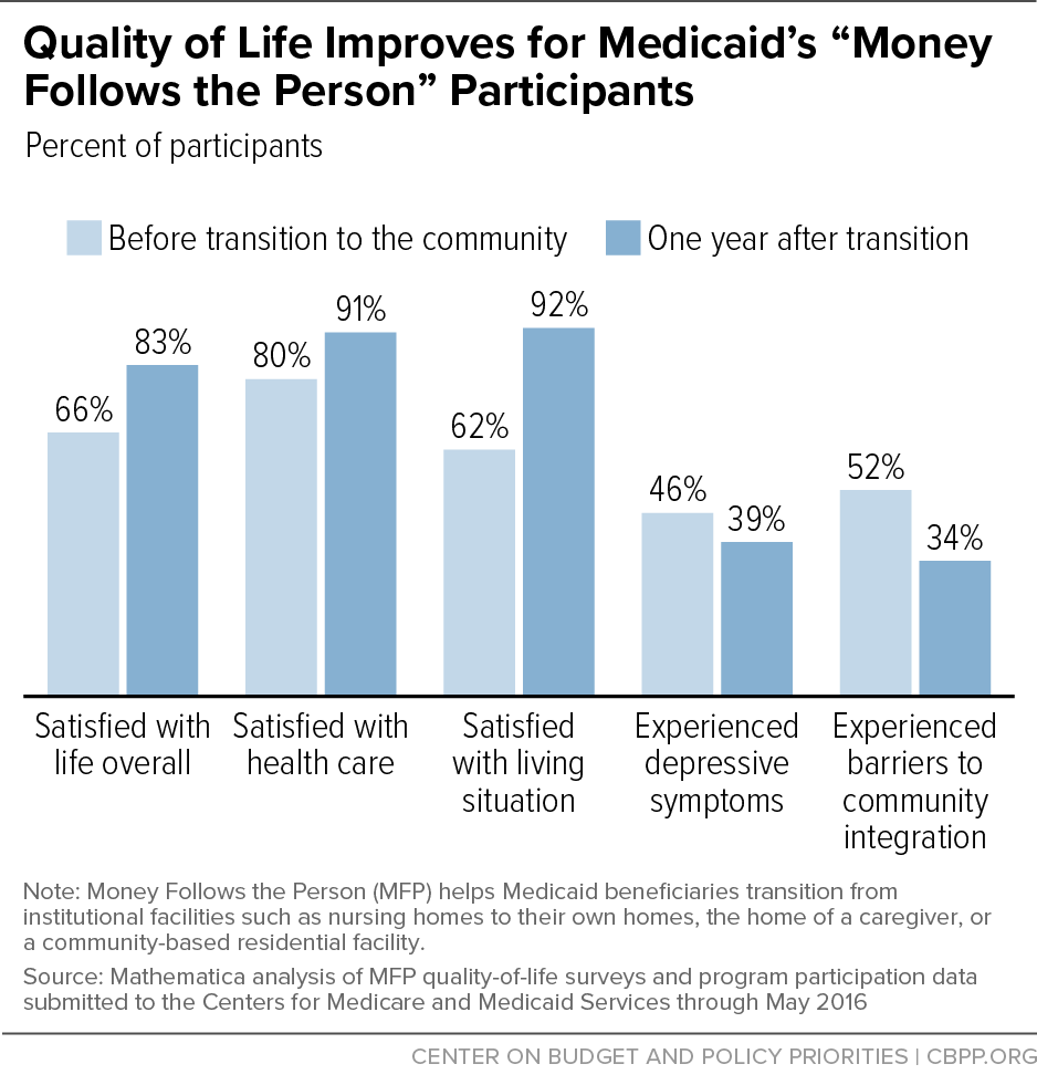 """Quality of Life Improves for Medicaid's """"Money Follows the Person"""" Participants"""
