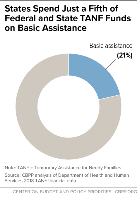 States Spend Just a Fifth of Federal and State TANF Funds on Basic Assistance