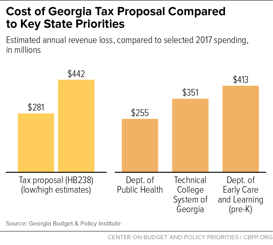 Cost of Georgia Tax Proposal Compared to Key State Priorities