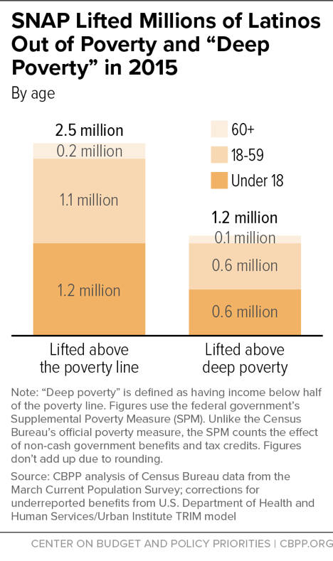 "SNAP Lifted Millions of Latinos Out of Poverty and ""Deep Poverty"" in 2014"