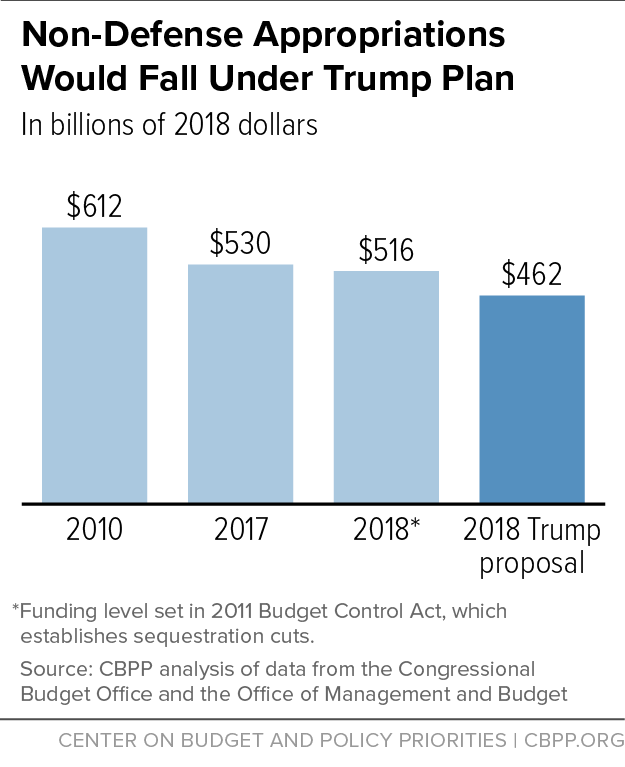 Non-Defense Appropriations Would Fall Under Trump Plan