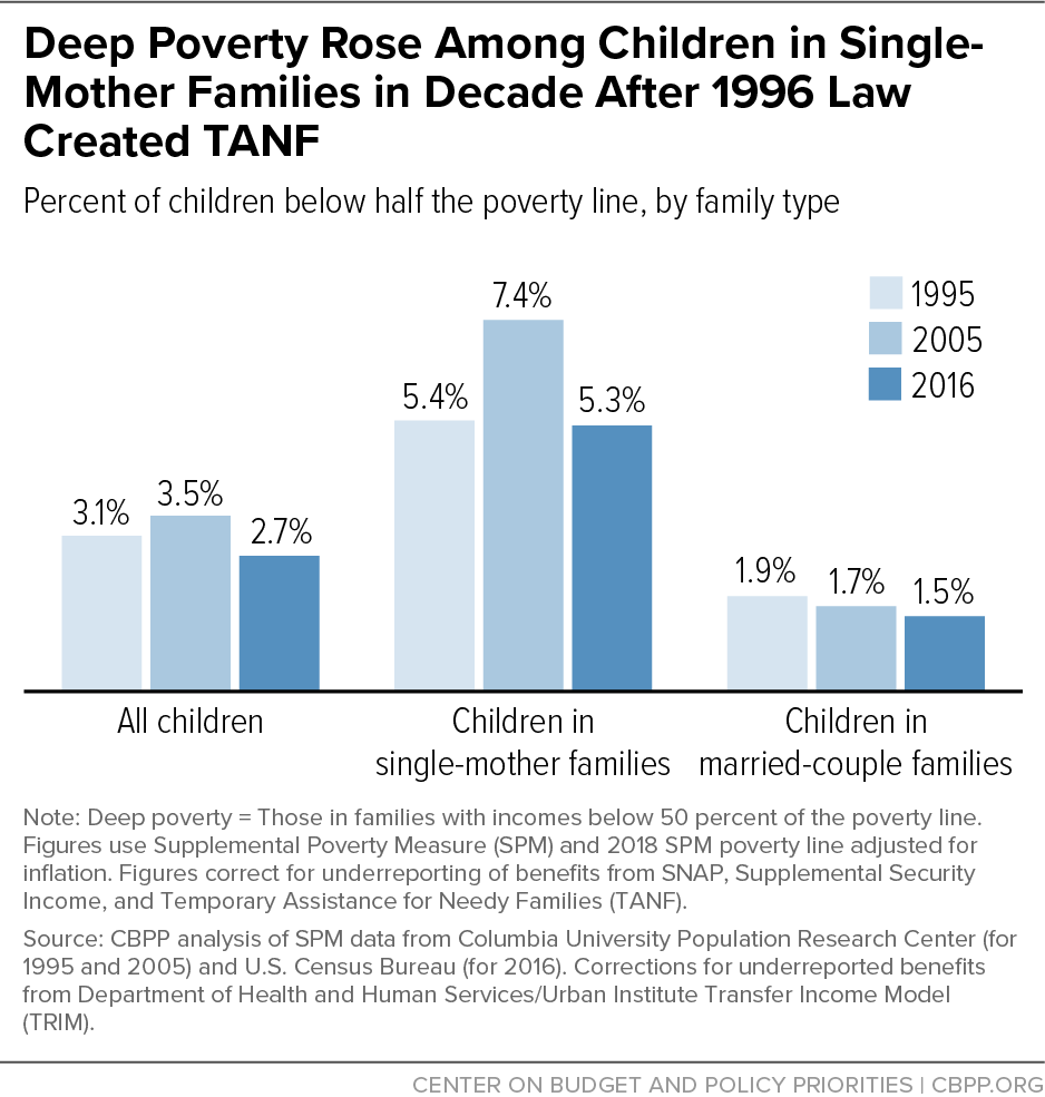 Deep Poverty Rose Among Children in Single- Mother Families in Decade After 1996 Law Created TANF