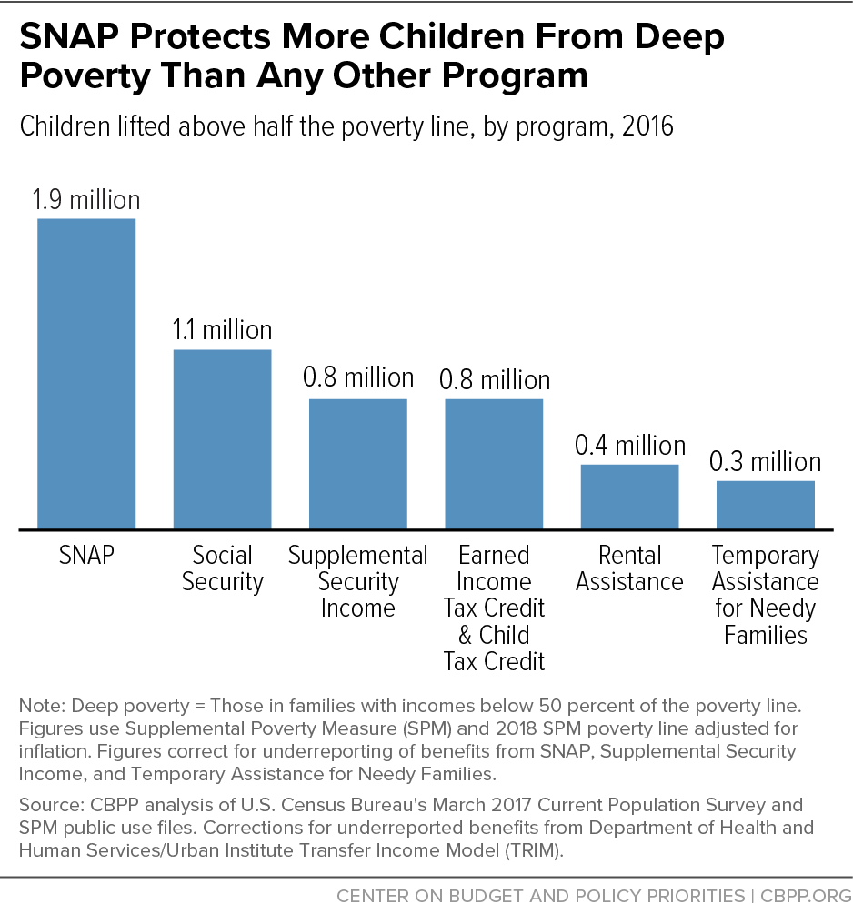 SNAP Protects More Children From Deep Poverty Than Any Other Program
