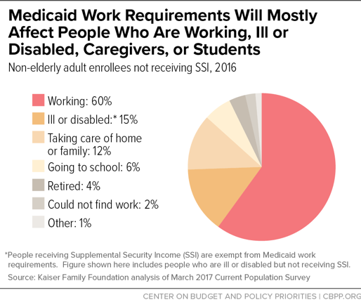 Medicaid Work Requirements Will Mostly Affect People Who Are Working, Ill or Disabled, Caregivers, or Students