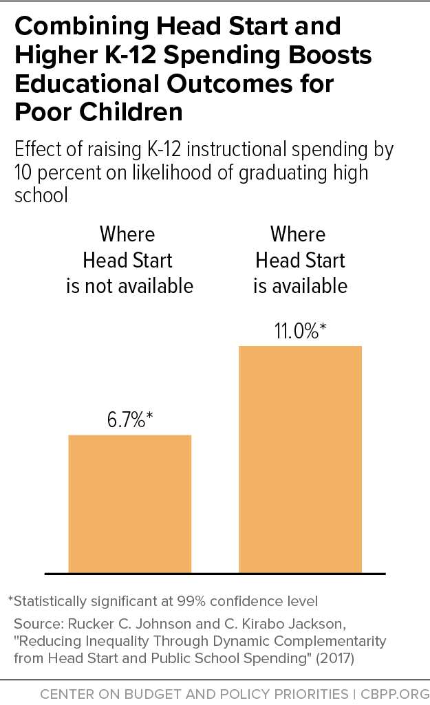 Combining Head Start and Higher K-12 Spending Boosts Educational Outcomes forPoor Children