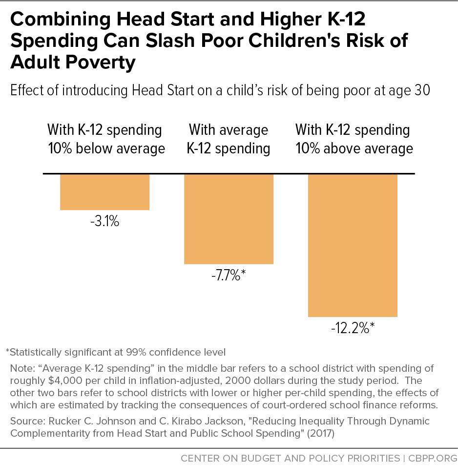 Combining Head Start and Higher K-12 Spending Can Slash Poor Children's Risk of Adult Poverty