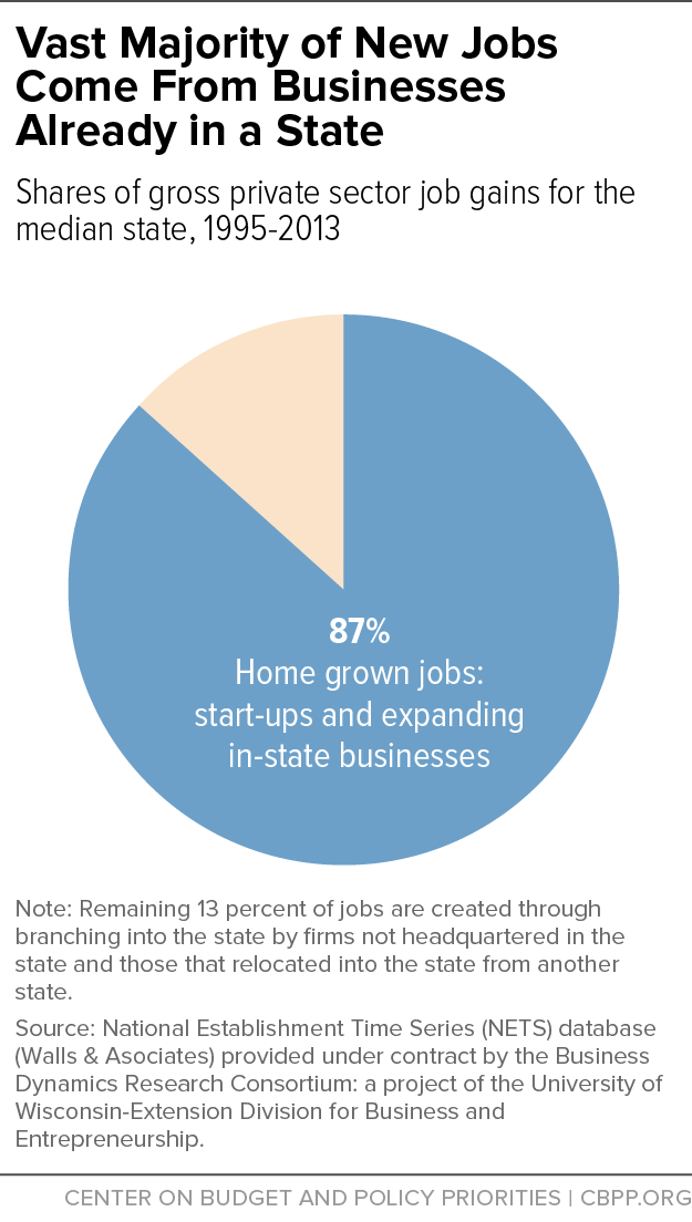 Vast Majority of New Jobs Come From Businesses Already in a State