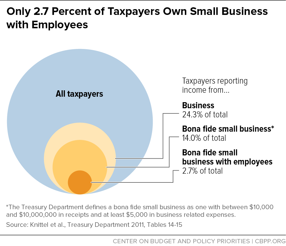 Only 2.7 Percent of Taxpayers Own Small Business with Employees