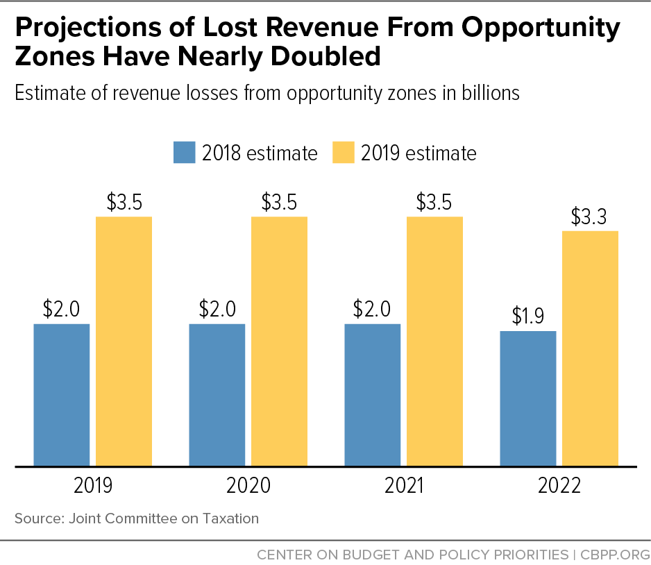 Projections of Lost Revenue From Opportunity Zones Have Nearly Doubled