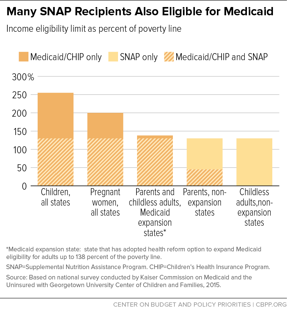 Opportunities For States To Coordinate Medicaid And SNAP Renewals