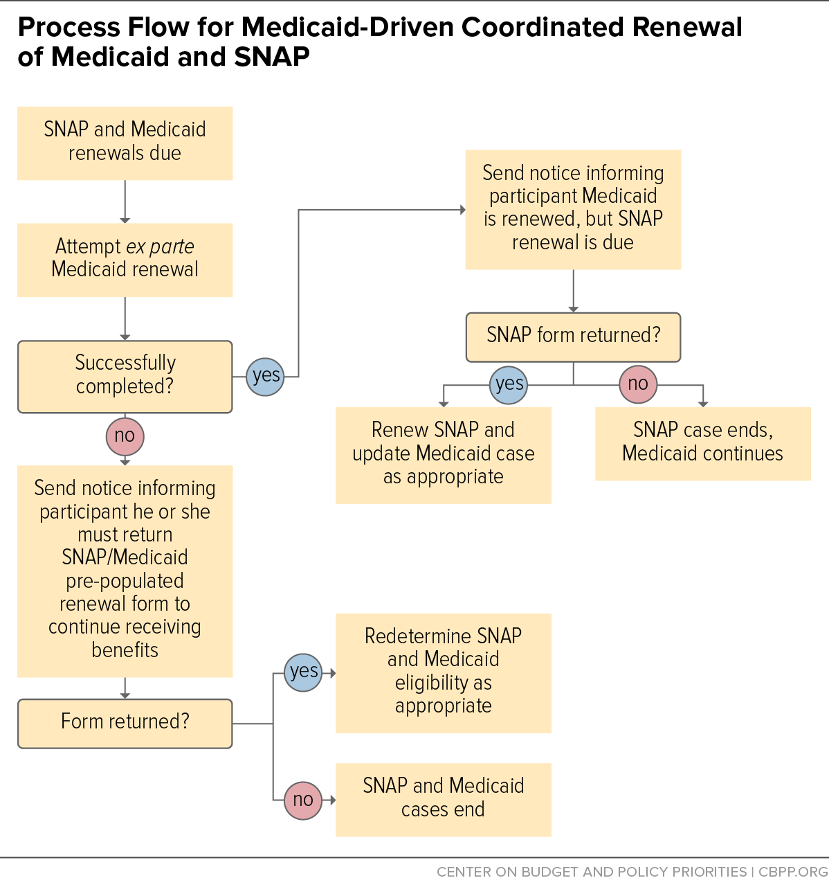 Process Flow for Medicaid-Driven Coordinated Renewal of Medicaid and SNAP
