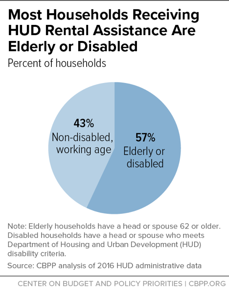 Most Households Receiving HUD Rental Assistance Are Elderly or Disabled