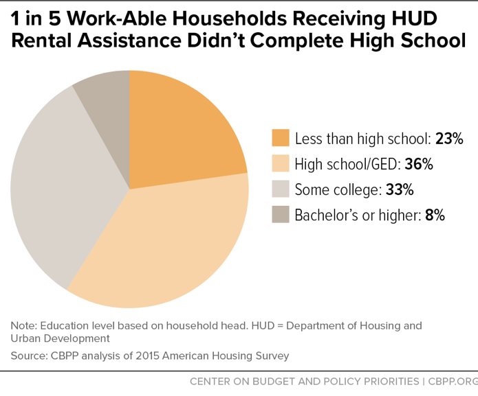 1 in 5 Work-Able Households Receiving HUD Rental Assistance Didn't Complete High School