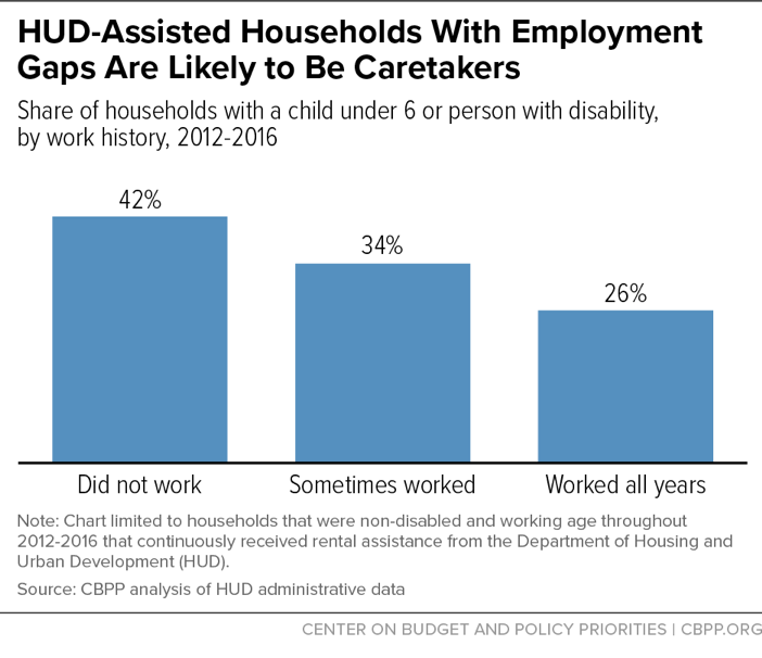 HUD-Assisted Households With Employment Gaps Are Likely to Be Caretakers