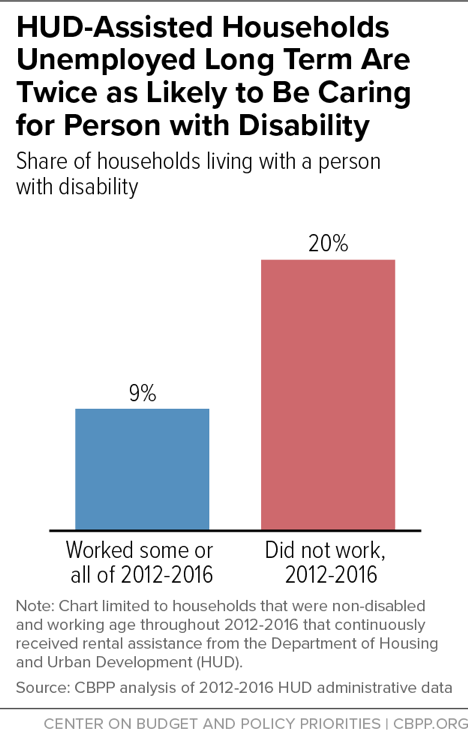 HUD-Assisted Households Unemployed Long Term Are Twice as Likely to Be Caring for Person with Disability