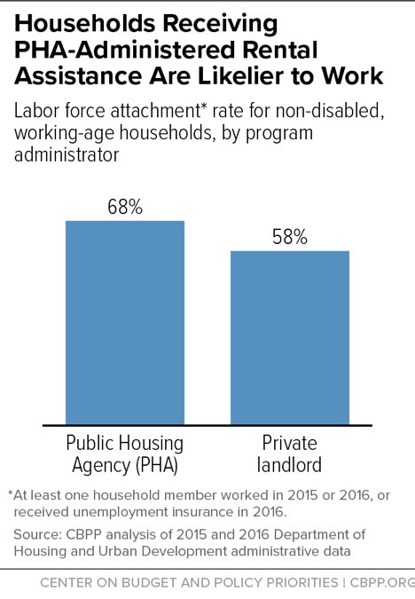 Households Receiving PHA-Administered Rental Assistance Are Likelier to Work