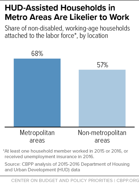 HUD-Assisted Households in Metro Areas Are Likelier to Work