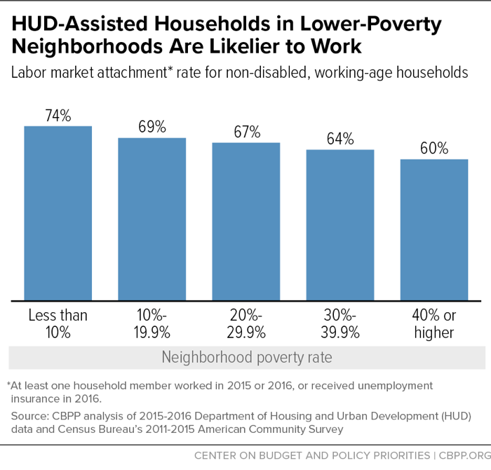 HUD-Assisted Households in Lower-Poverty Neighborhoods Are Likelier to Work