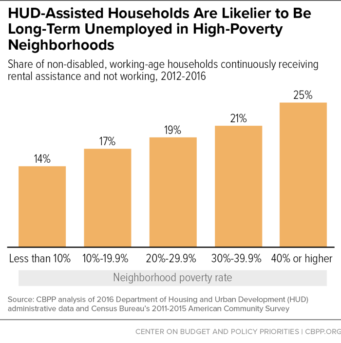 HUD-Assisted Households Are Likelier to Be Long-Term Unemployed in High-Poverty Neighborhoods