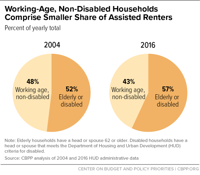 Working-Age, Non-Disabled Households Comprise Smaller Share of Assisted Renters