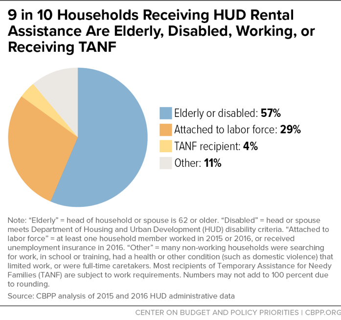 9 in 10 Households Receiving HUD Rental Assistance Are Elderly, Disabled, Working, or Receiving TANF
