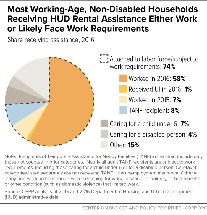 Most Working-Age, Non-Disabled Households Receiving HUD Rental Assistance Either Work or Likely Face Work Requirements