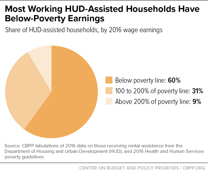 Most Working HUD-Assisted Households Have Below-Poverty Earnings