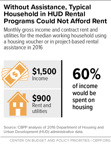 Without Assistance, Typical Household in HUD Rental Programs Could Not Afford Rent