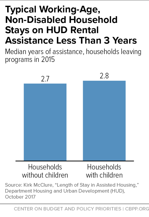 Typical Working-Age, Non-Disabled Household Stays on HUD Rental Assistance Less Than 3 Years