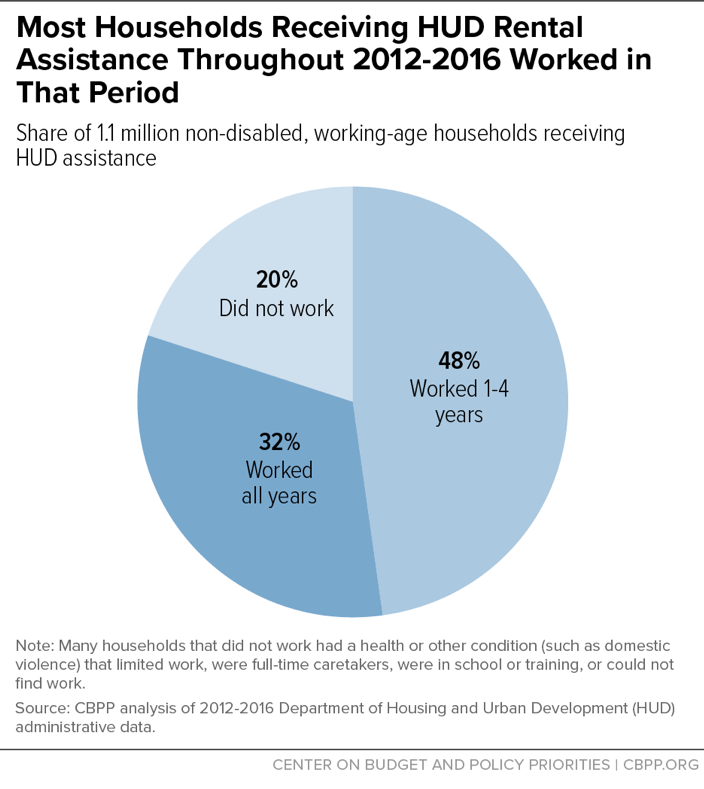 Most Households Receiving HUD Rental Assistance Throughout 2012-2016 Worked in That Period