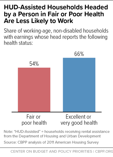 HUD-Assisted Households Headed by a Person in Fair or Poor Health Are Less Likely to Work