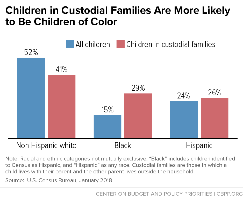 Children in Custodial Families Are More Likely to Be Children of Color