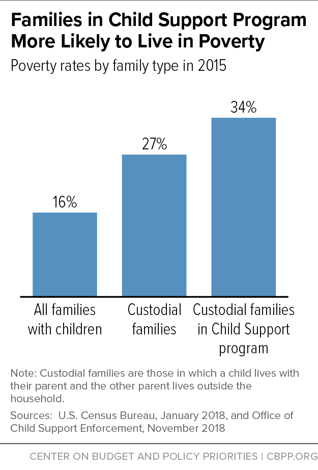 Families in Child Support Program More Likely to Live in Poverty