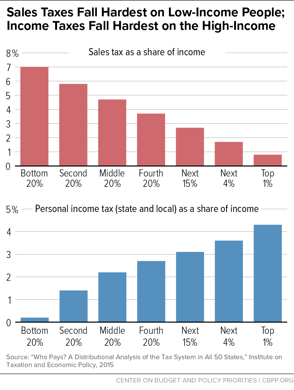 Sales Taxes Fall Hardest on Low-Income People; Income Taxes Fall Hardest on the High-Income