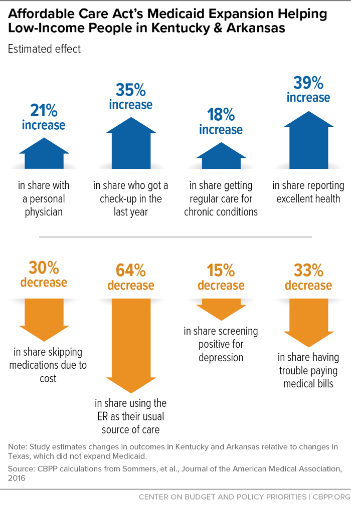 Affordable Care Act's Medicaid Expansion Helping Low-Income People in Kentucky & Arkansas