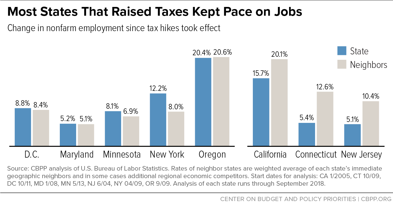 Most States That Raised Taxes Kept Pace on Jobs