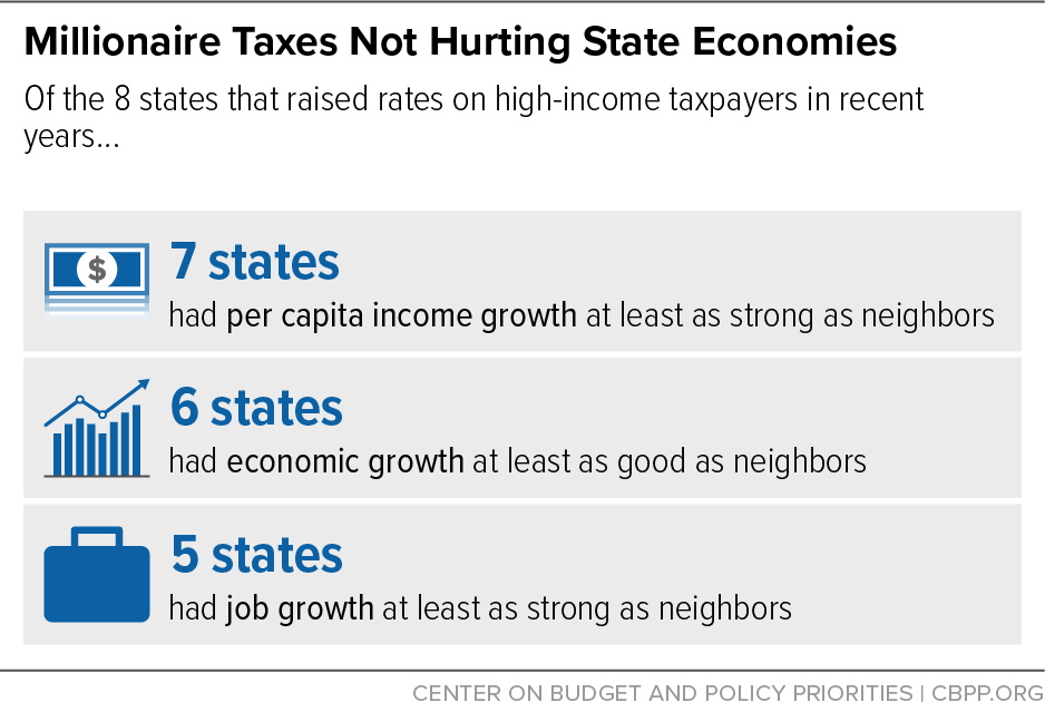 Millionaire Taxes Not Hurting State Economies