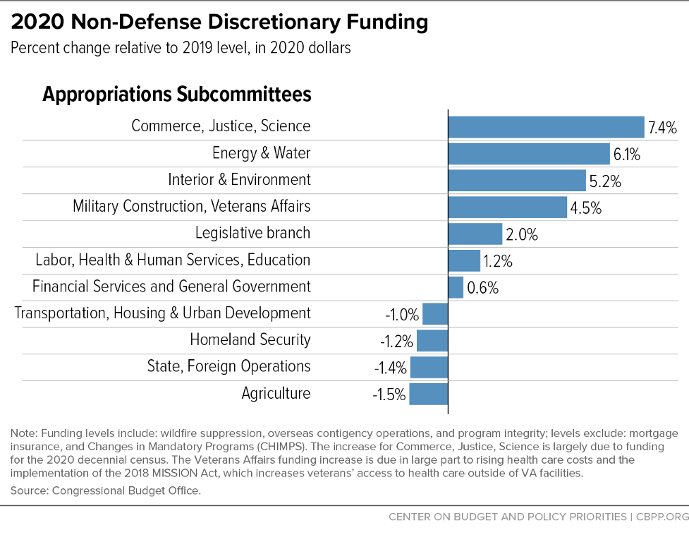 2020 Non-Defense Discretionary Funding