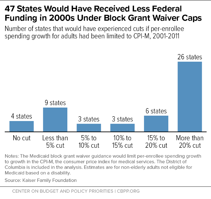 47 States Would Have Received Less Federal Funding in 2000s Under Block Grant Waiver Caps