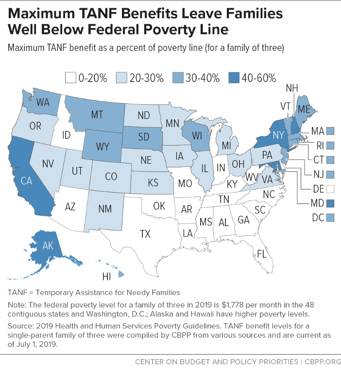 Maximum TANF Benefits Leave Families Well Below Federal Poverty Line