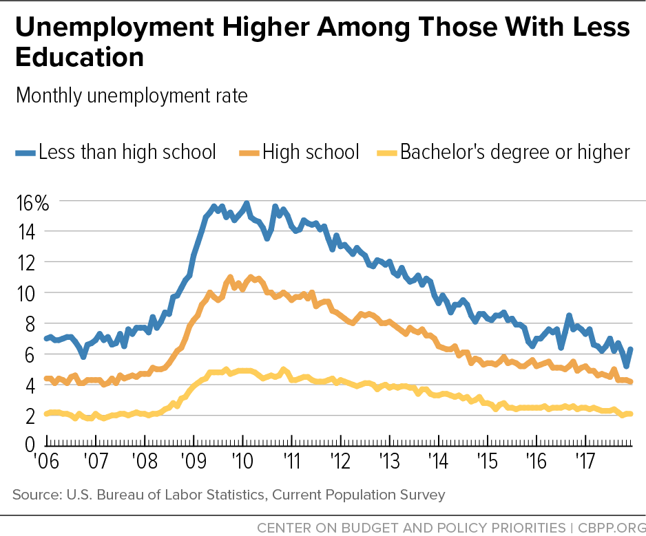 Unemployment Higher Among Those With Less Education