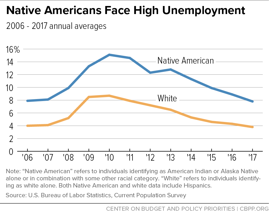Native Americans Face High Unemployment