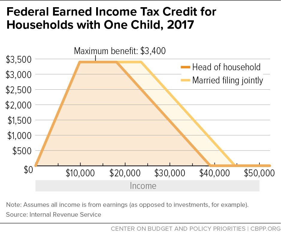 Federal Earned Income Tax Credit For Households With One Child 2017